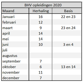 BHV trainingen 2020